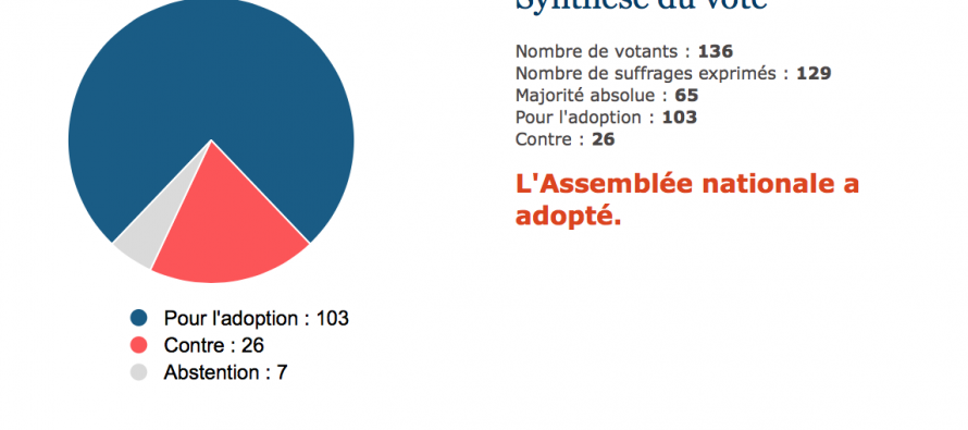 Etat d'urgence : seuls deux députés ligériens étaient présents à l'Assemblée nationale pour voter