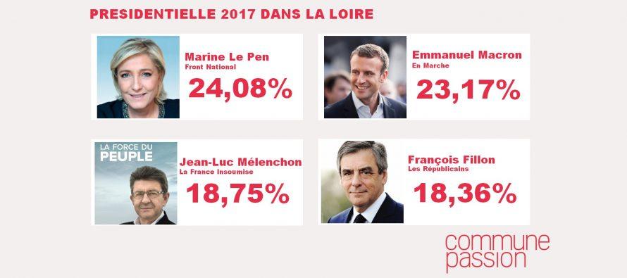 Présidentielle 2017 : Marine Le Pen en tête dans la Loire