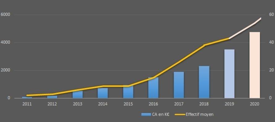 Astrée Software: + 51% de son CA et ouverture de sa 1ière filiale aux Etats Unis